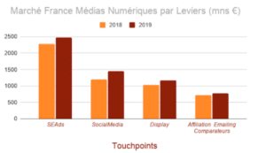 PDM France des Medias Digitaux 2018/2019